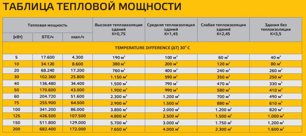 тепловая мощность котельной расчет